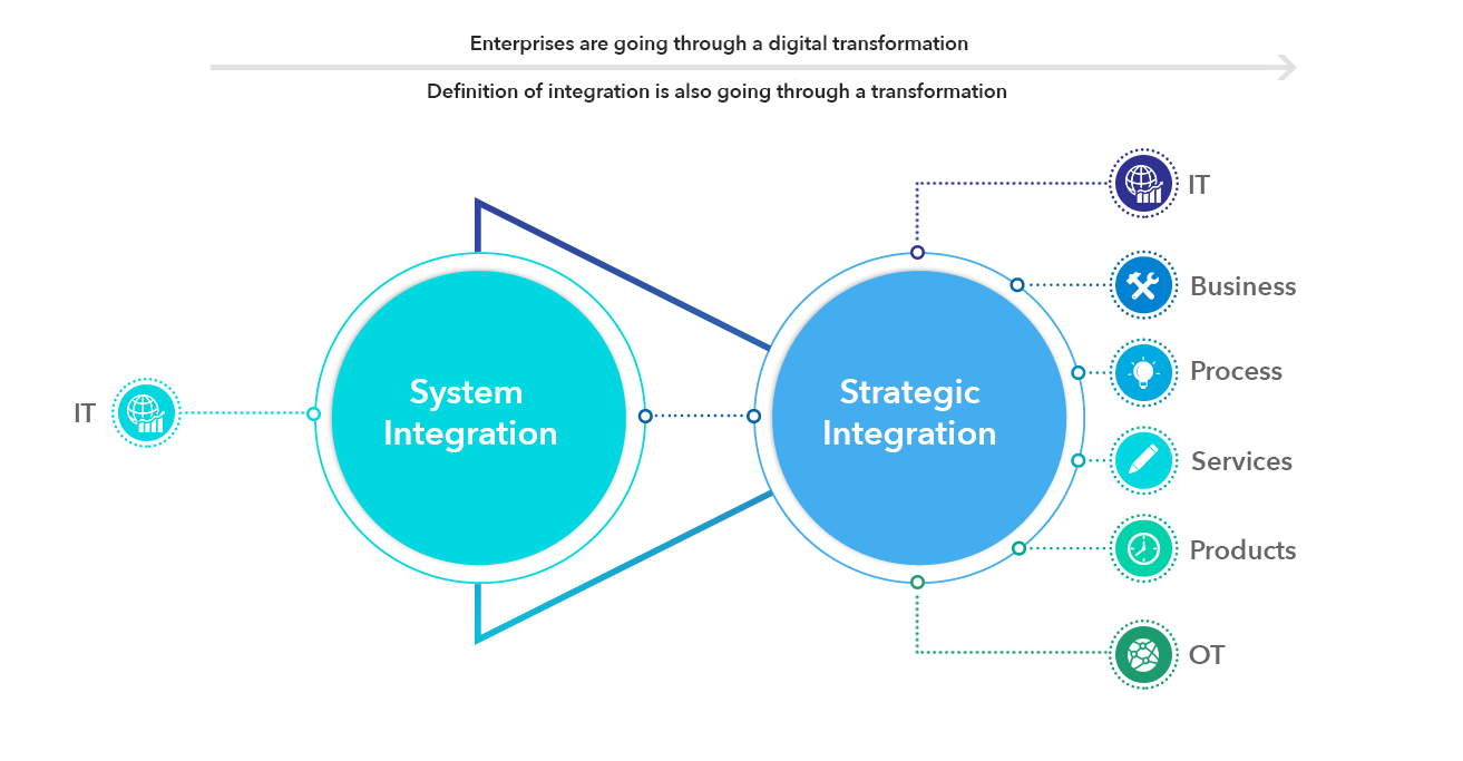 Insights - How IoT and Digital Transformation Will Turn Systems Integrators into Strategic Integrators 1