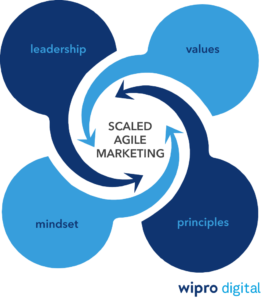 Insights - Applying Agile Methodology to Marketing – What CMOs Should Know 1