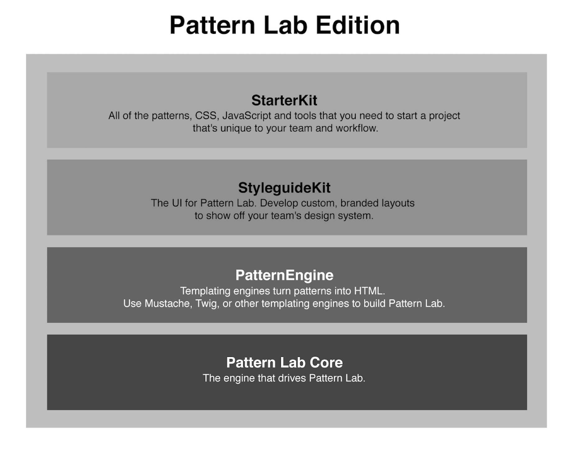 Insights - Taking PatternLab Modularity to The NextLevel 1